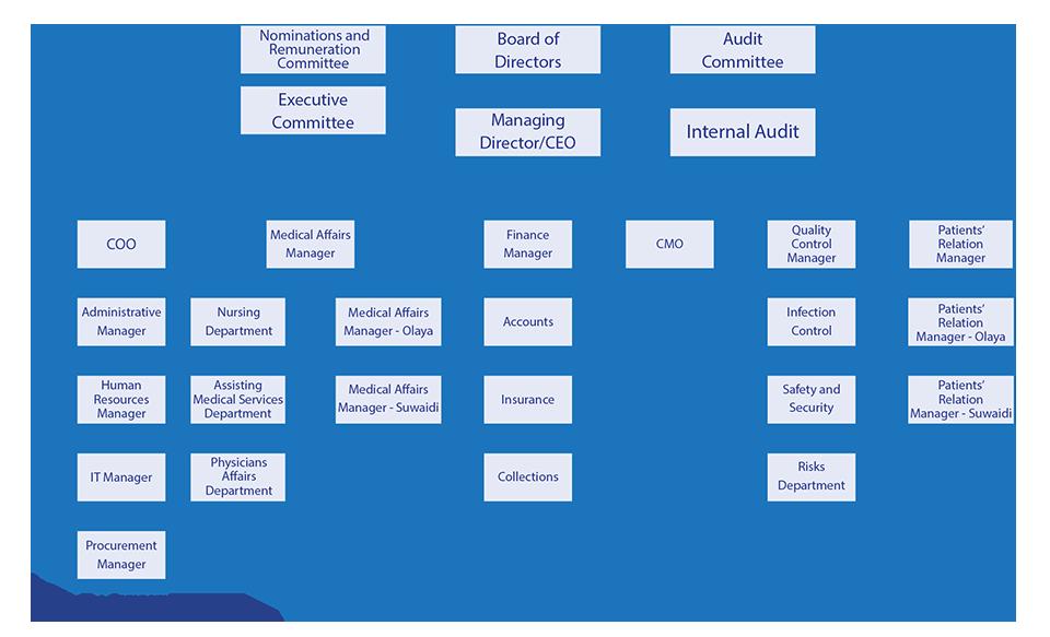 Organizational_chart